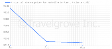 Price overview for flights from Nashville to Puerto Vallarta