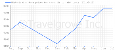 Price overview for flights from Nashville to Saint Louis