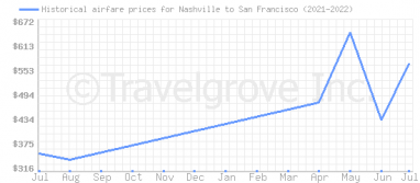 Price overview for flights from Nashville to San Francisco