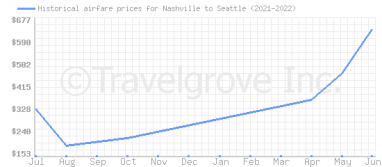 Price overview for flights from Nashville to Seattle