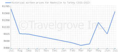 Price overview for flights from Nashville to Turkey