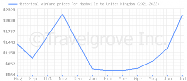 Price overview for flights from Nashville to United Kingdom