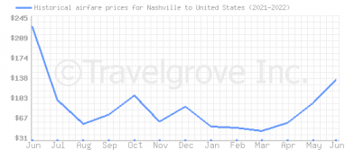 Price overview for flights from Nashville to United States