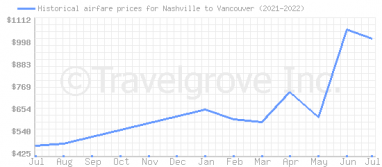 Price overview for flights from Nashville to Vancouver