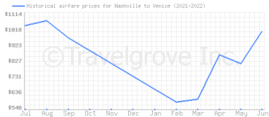 Price overview for flights from Nashville to Venice