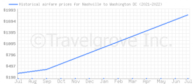 Price overview for flights from Nashville to Washington DC