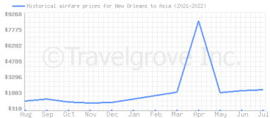 Price overview for flights from New Orleans to Asia
