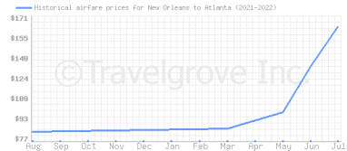 Price overview for flights from New Orleans to Atlanta