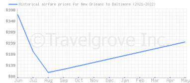 Price overview for flights from New Orleans to Baltimore