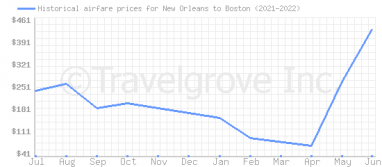 Price overview for flights from New Orleans to Boston