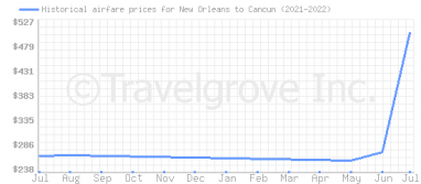 Price overview for flights from New Orleans to Cancun