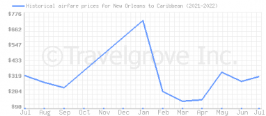 Price overview for flights from New Orleans to Caribbean