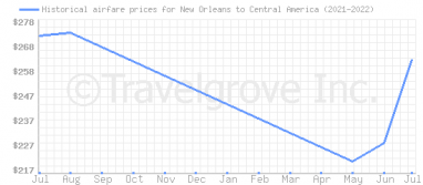 Price overview for flights from New Orleans to Central America