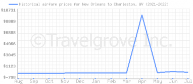 Price overview for flights from New Orleans to Charleston, WV