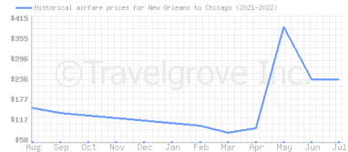 Price overview for flights from New Orleans to Chicago
