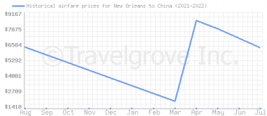 Price overview for flights from New Orleans to China