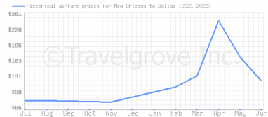 Price overview for flights from New Orleans to Dallas