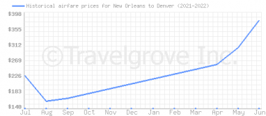 Price overview for flights from New Orleans to Denver