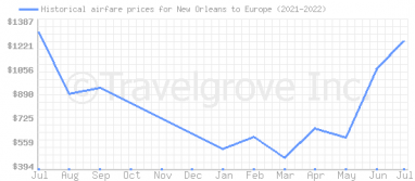 Price overview for flights from New Orleans to Europe
