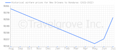 Price overview for flights from New Orleans to Honduras