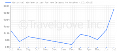 Price overview for flights from New Orleans to Houston