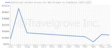 Price overview for flights from New Orleans to Indonesia