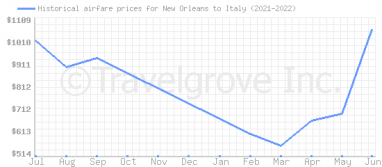 Price overview for flights from New Orleans to Italy