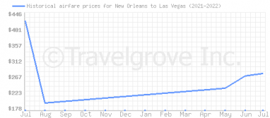 Price overview for flights from New Orleans to Las Vegas