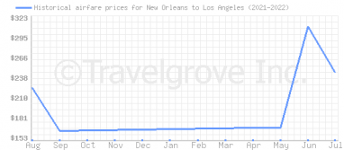 Price overview for flights from New Orleans to Los Angeles