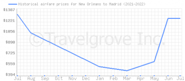 Price overview for flights from New Orleans to Madrid
