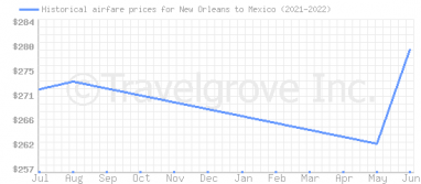 Price overview for flights from New Orleans to Mexico