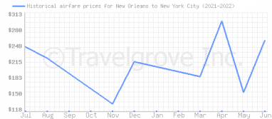 Price overview for flights from New Orleans to New York City