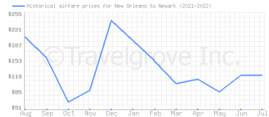 Price overview for flights from New Orleans to Newark