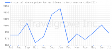 Price overview for flights from New Orleans to North America