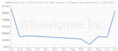 Price overview for flights from New Orleans to Oceania and Australasia