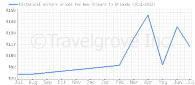 Price overview for flights from New Orleans to Orlando