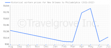 Price overview for flights from New Orleans to Philadelphia
