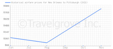 Price overview for flights from New Orleans to Pittsburgh