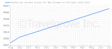 Price overview for flights from New Orleans to Portland