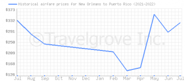 Price overview for flights from New Orleans to Puerto Rico