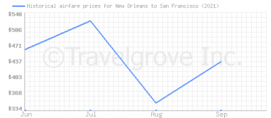Price overview for flights from New Orleans to San Francisco