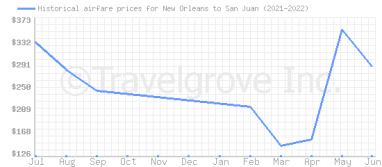 Price overview for flights from New Orleans to San Juan