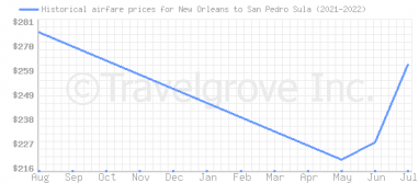 Price overview for flights from New Orleans to San Pedro Sula