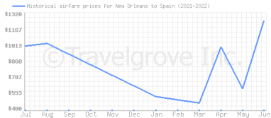 Price overview for flights from New Orleans to Spain