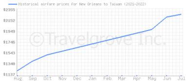 Price overview for flights from New Orleans to Taiwan
