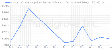 Price overview for flights from New Orleans to Trinidad and Tobago