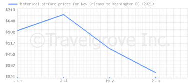 Price overview for flights from New Orleans to Washington DC