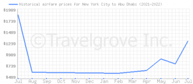 Price overview for flights from New York City to Abu Dhabi