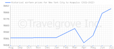 Price overview for flights from New York City to Acapulco
