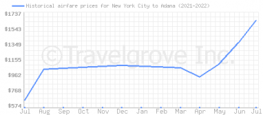 Price overview for flights from New York City to Adana